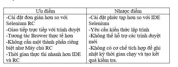 Giới thiệu về Selenium | Anh Tester