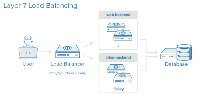 layer-7-load-balancing