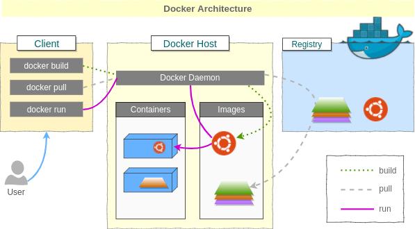 Docker là gì ? Kiến thức cơ bản về Docker
