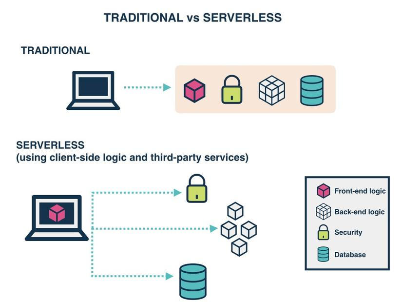 Traditional vs. Serverless Architecture