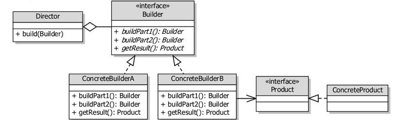 Kiến trúc Builder pattern
