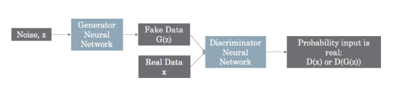 An introduction to Generative Adversarial Networks (GANs), a semi