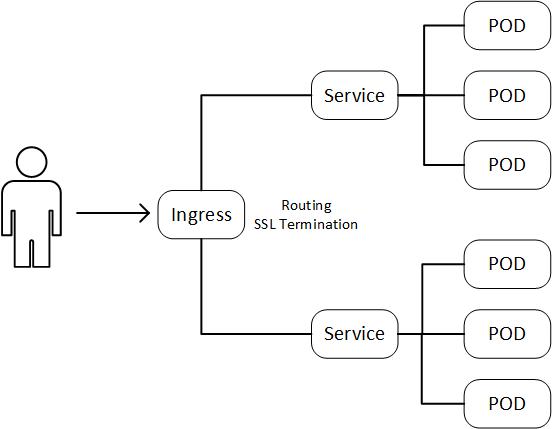 Ingress TLS Termination