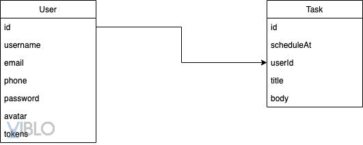 Design Database