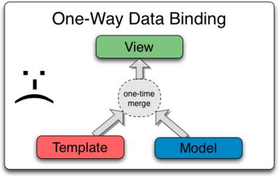 One_Way_Data_Binding.png