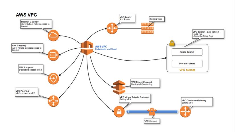 Basic Amazon Web Services P2 - Viblo