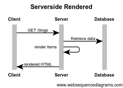 ... Bất cứ khi nào bạn truy cập vào trang website, trình duyệt sẽ gửi  request tới web server, thông thường mỗi yêu cầu thường chỉ mất vài mili  giây, ...