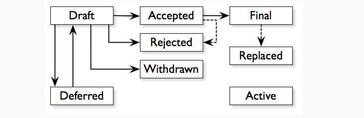 quy trình chung của việc review và quyết định