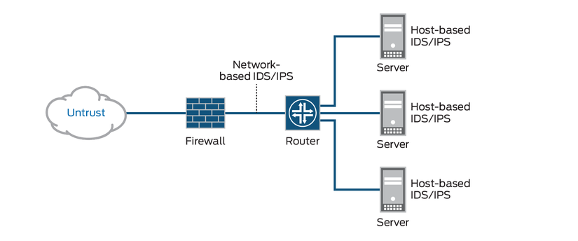 diagram-what-is-idp-ips.png