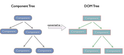 Các khái niệm ban đầu với Reactjs (II)