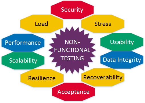 100+ khái niệm Testing dành cho Tester   Anh Tester