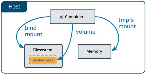Docker - những kiến thức cơ bản phần 3