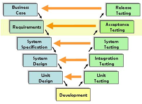 Tìm hiểu về Kiểm thử chấp nhận người dùng (UAT) | Anh Tester