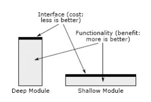 Deep and shallow modules