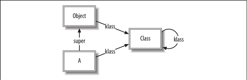 Data structures for a single class
