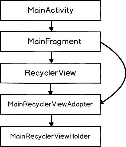 Cấu trúc của ứng dụng