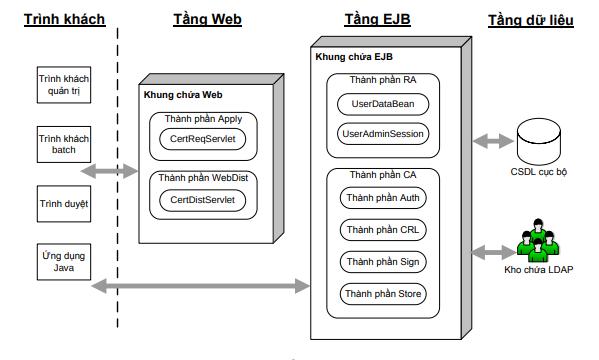 Phần 2 : Giới thiệu về EJBCA và cách cài đặt EJBCA trên Windows