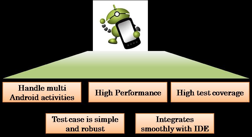 Hướng dẫn Robotium: Android Framework đầu tiên của bạn