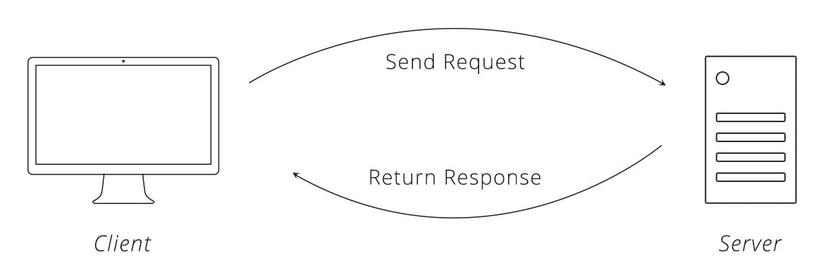 Request-Response Cycle.