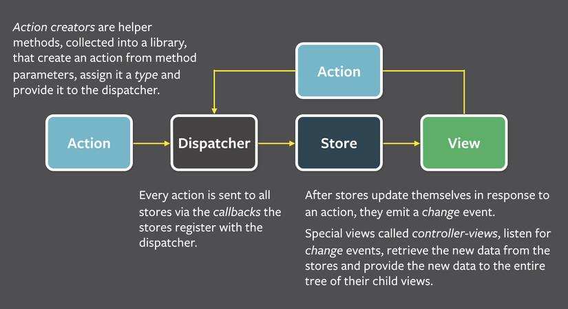 flux-simple-f8-diagram-explained.png