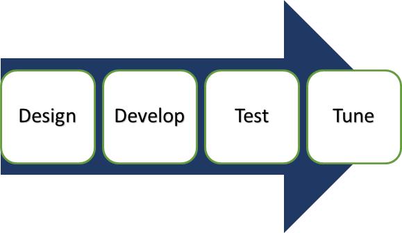 Hướng dẫn kiểm thử ứng dụng: Công cụ, Cách thức?