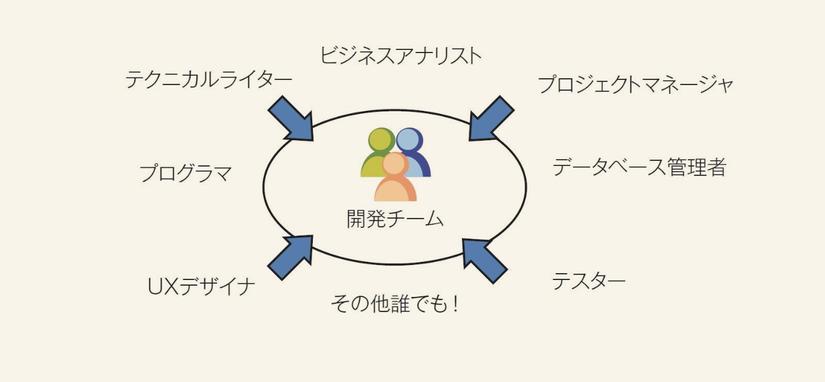 【Phần I - Nhập môn Agile】Chương 2 - GIới thiệu về Team Agile (3)