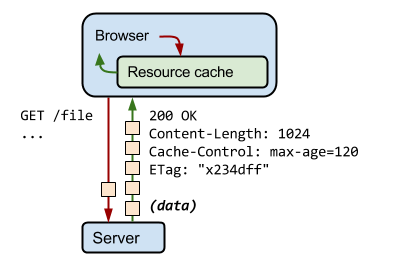 How does Android OkHttp cache work?