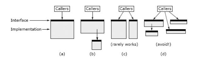 Splitting method