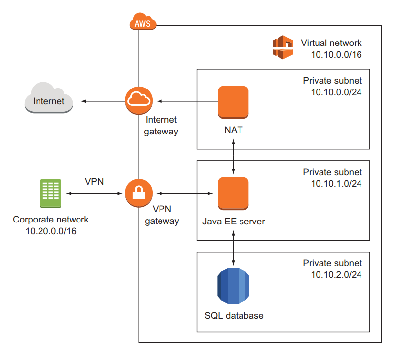 AWS private network