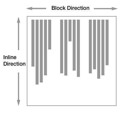 Hướng sắp xếp của các box khi writing-mode là vertical (chiều dọc)