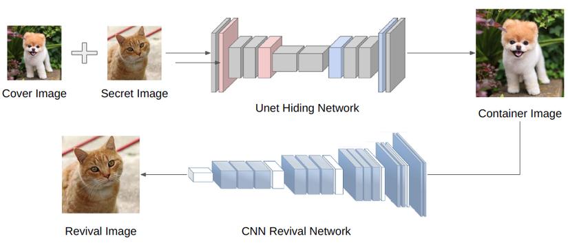 Ứng dụng Deep Learning vào bài toán giấu tin trong ảnh (Image steganography)