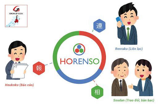 Hou-ren-sou có tầm quan trọng như thế nào trong dự án phần mềm?