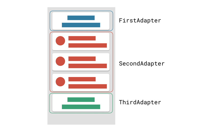RecyclerView and data of the adapters