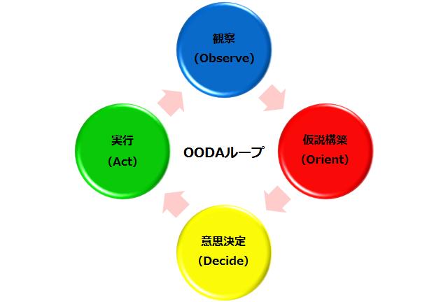 Vòng lặp OODA là gì? Sự khác nhau giữa quy trình PDCA và OODA