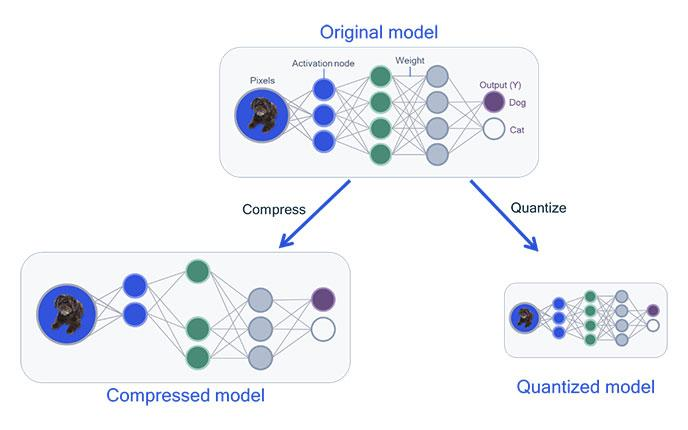 [Deep Learning][Optimization] Neural Network Compression - All essential things You Need!