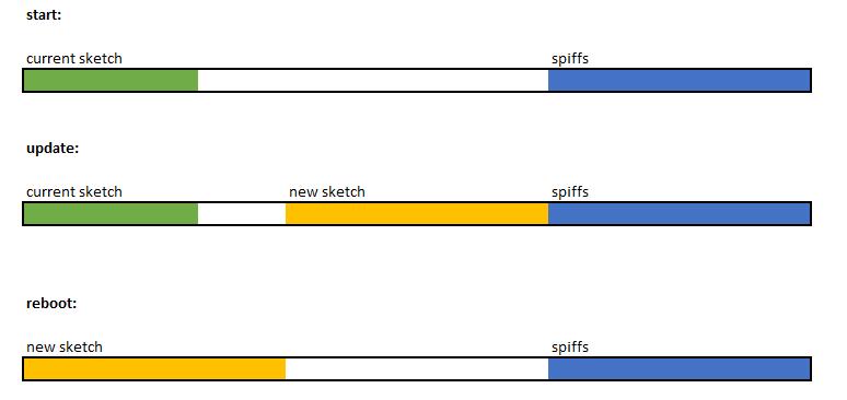 Wemos update firmware qua mạng (phần 5)