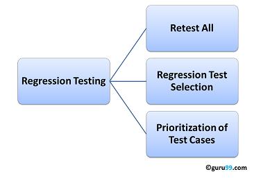 Tìm hiểu về Regression Testing - kiểm thử hồi quy